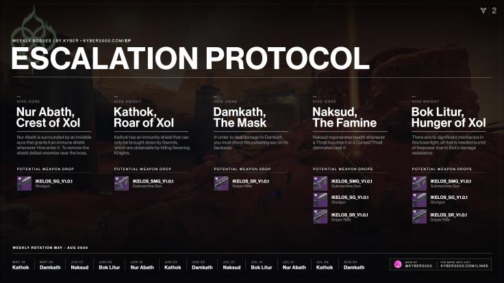 Escalation Protocol Schedule